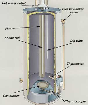 Water Heater Problems Homeowners Wiki